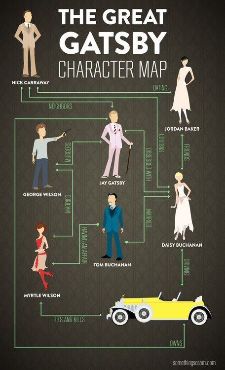 great gatsby character chart
