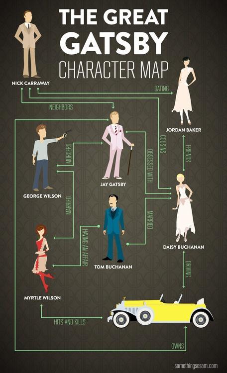 great gatsby character chart