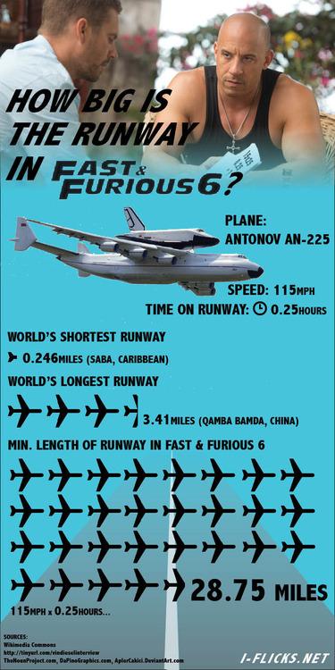 furious6runway2