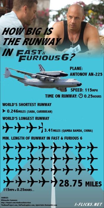 Furious 6 runway